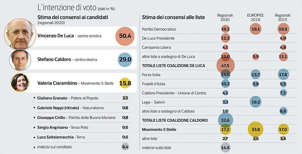 sondaggi elettorali ipsos, campania