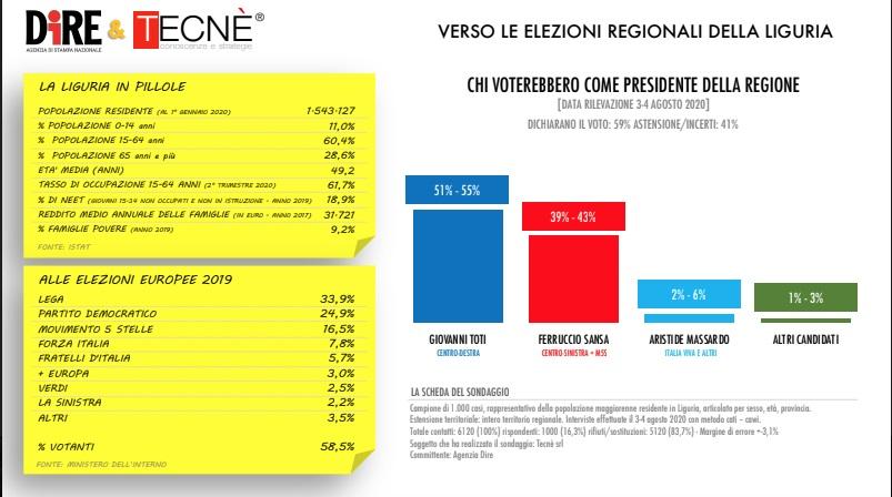 sondaggi elettorali tecne, liguria