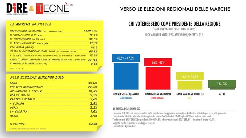 sondaggi elettorali tecne, marche
