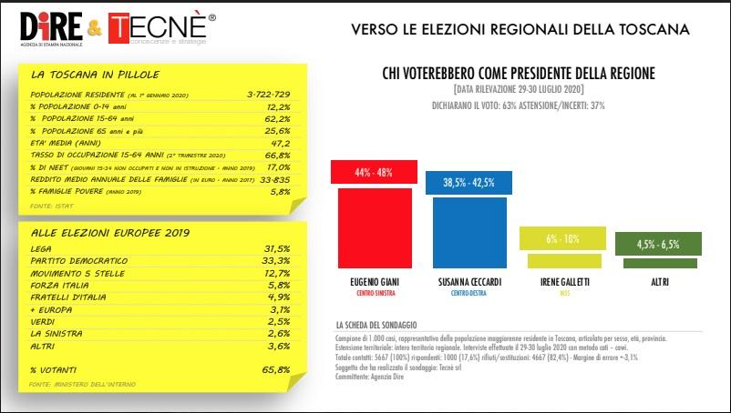 sondaggi elettorali tecne, toscana