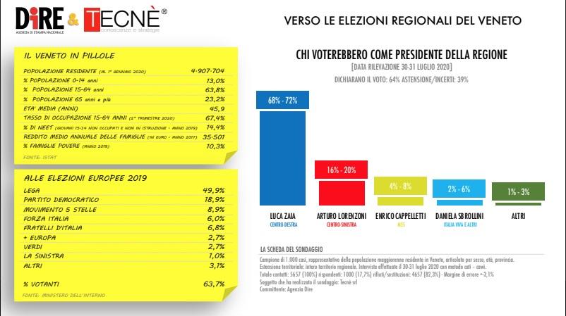 sondaggi elettorali tecne, veneto