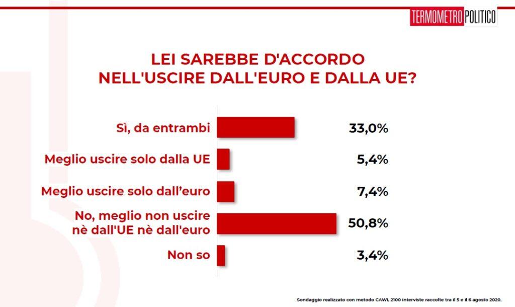 Sondaggi elettorali TP: gli italiani sull'uscita dall'euro e dalla UE
