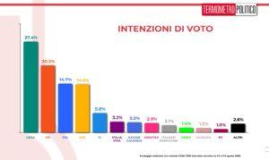 Sondaggi elettorali TP, Fratelli d'Italia col 14,7% sorpassa il Movimento 5 Stelle