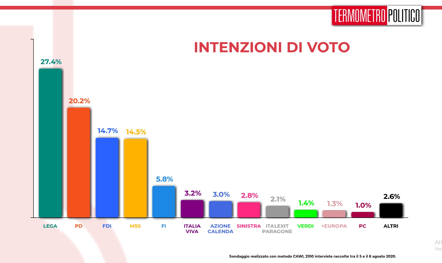 sondaggi elettorali tp lega primo partito cartello 1