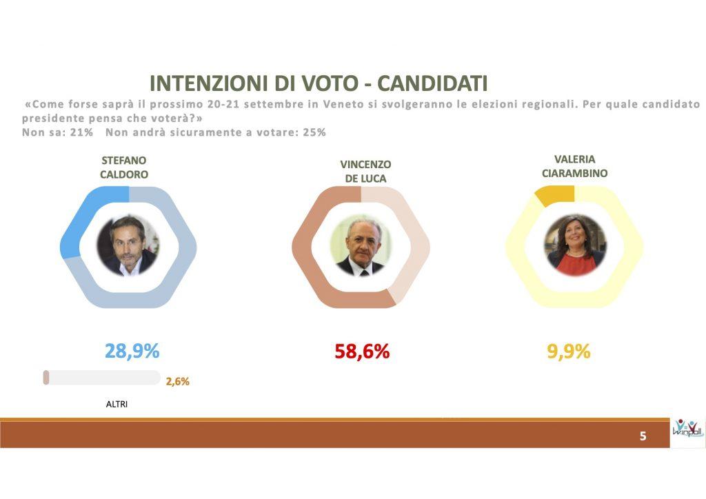 sondaggi elettorali winpoll, campania governatori