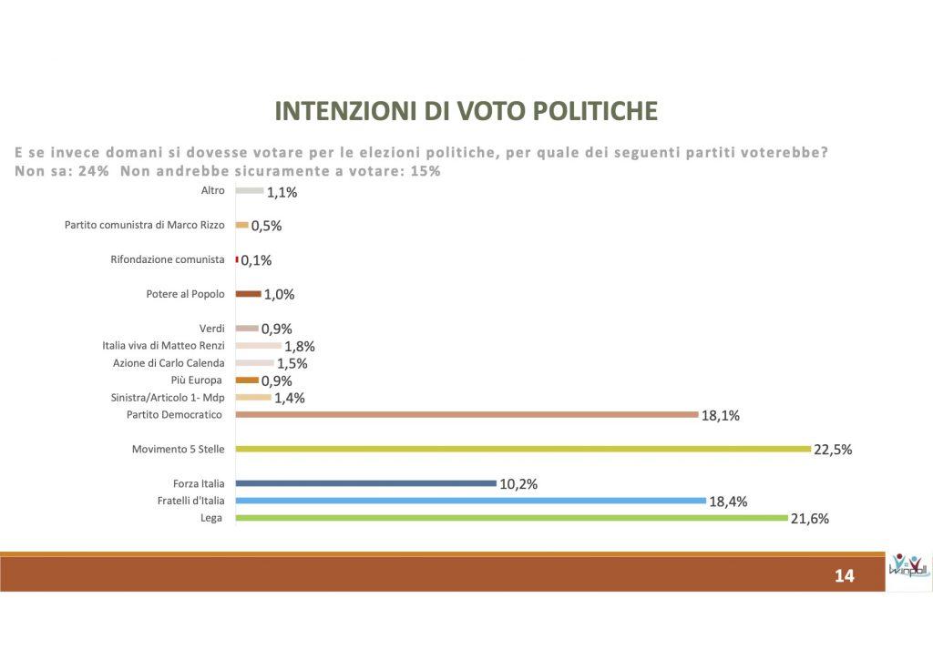 sondaggi elettorali winpoll, elezioni campania
