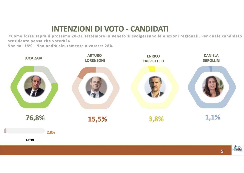sondaggi elettorali winpoll, governatori