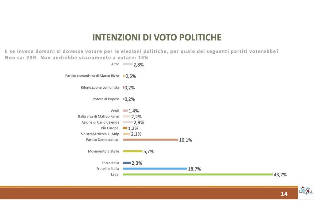 sondaggi elettorali winpoll, intenzioni voto nazionali