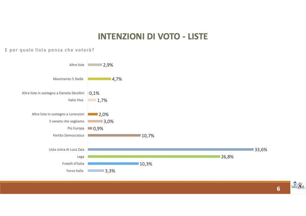 sondaggi elettorali winpoll, intenzioni voto regionali