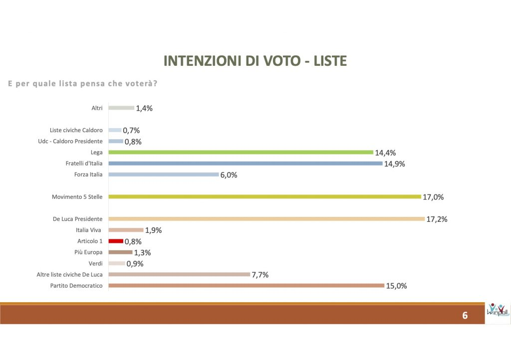 sondaggi elettorali winpoll, voto regione