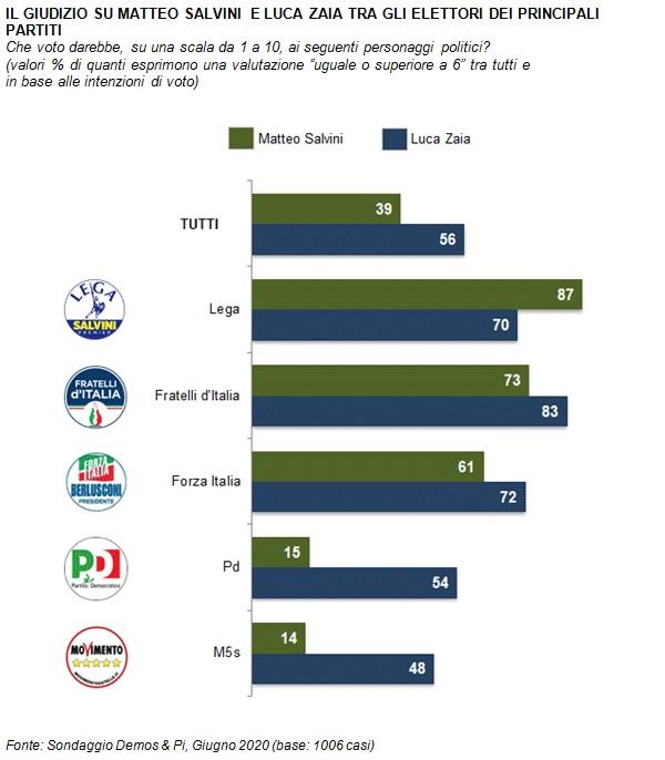 sondaggi politici demos, partiti