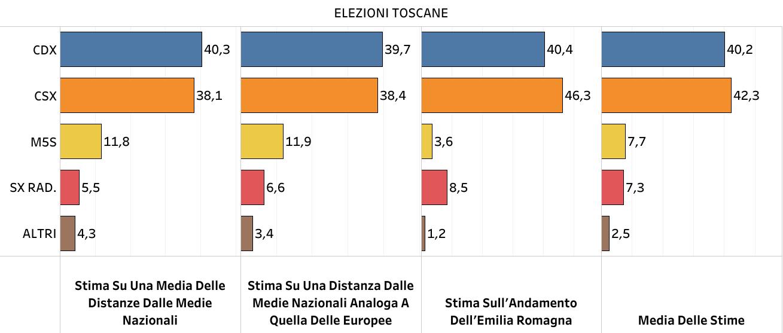 ELEZIONI regionali in Toscana