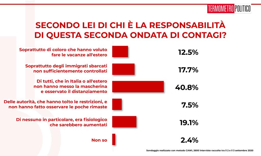 sondaggi elettorali tp, Sondaggio Termometro Politico del 04 settembre 2020