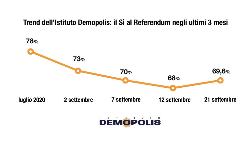 demopolis, trend sì