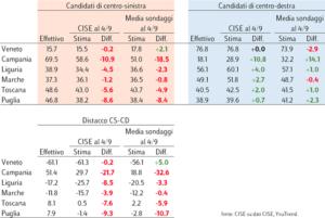 Elezioni regionali, quanto hanno sbagliato i sondaggi