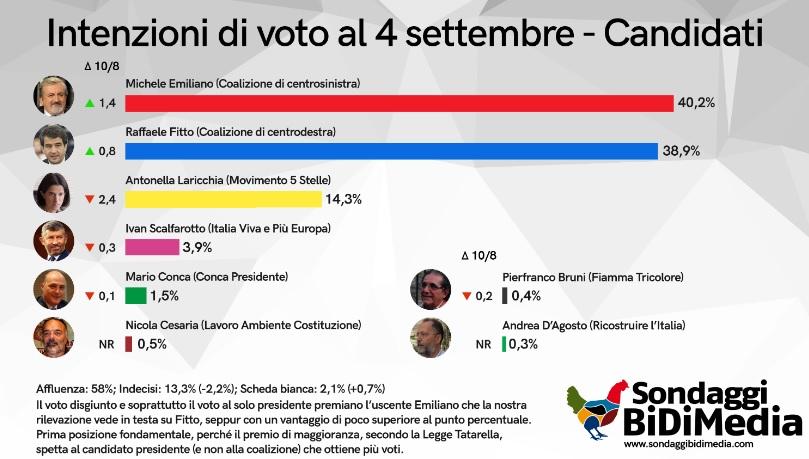 sondaggi elettorali bidimedia, puglia