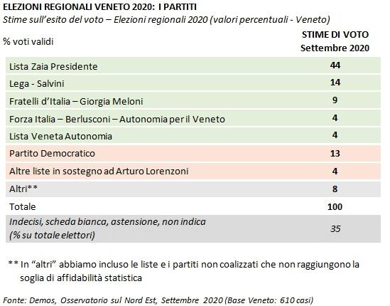 sondaggi elettorali demos, veneto