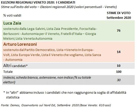 sondaggi elettorali demos, zaia