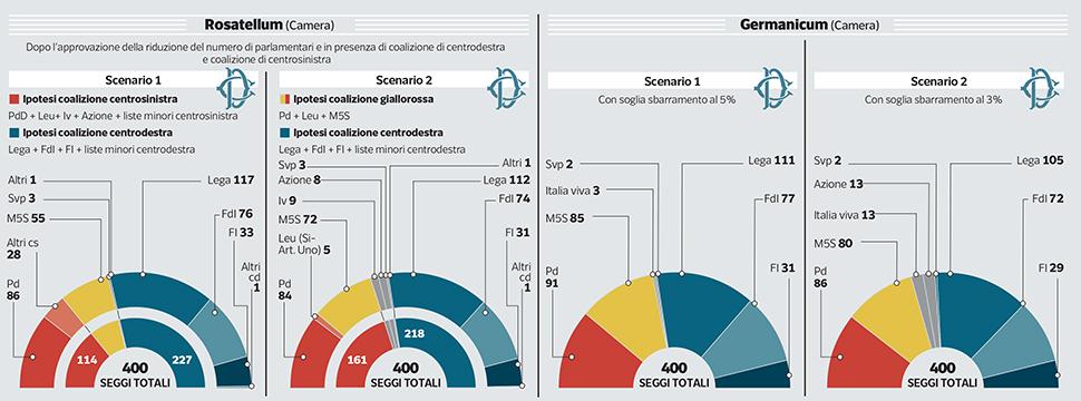 sondaggi elettorali ipsos, scenari voto