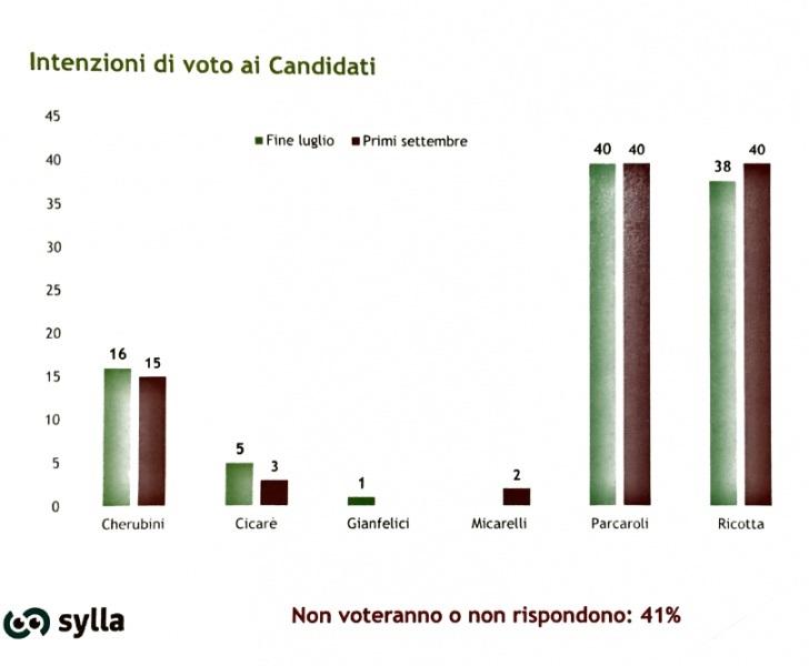 sondaggi elettorali sylla, macerata