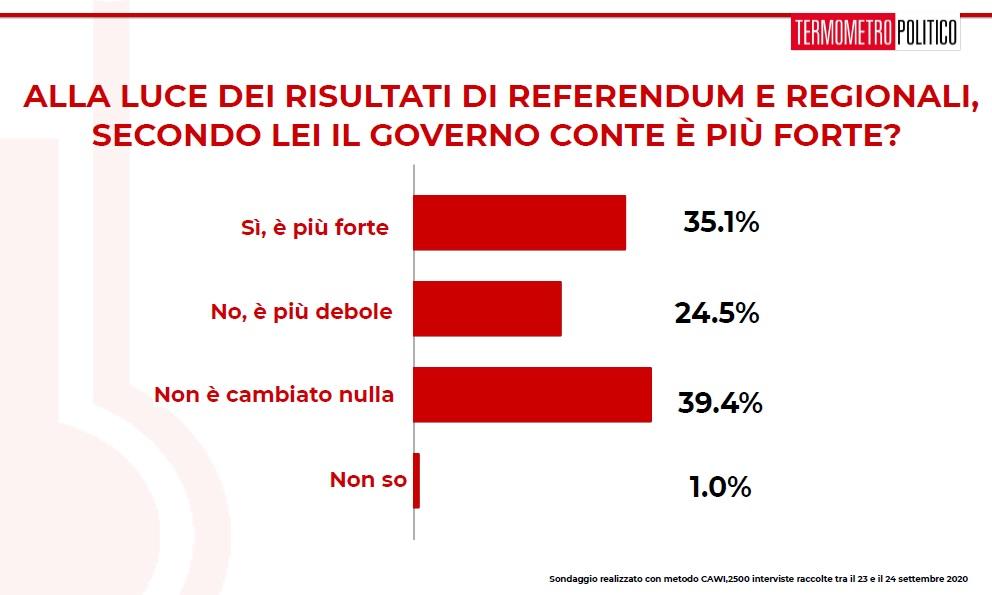 sondaggi elettorali tp, governo conte