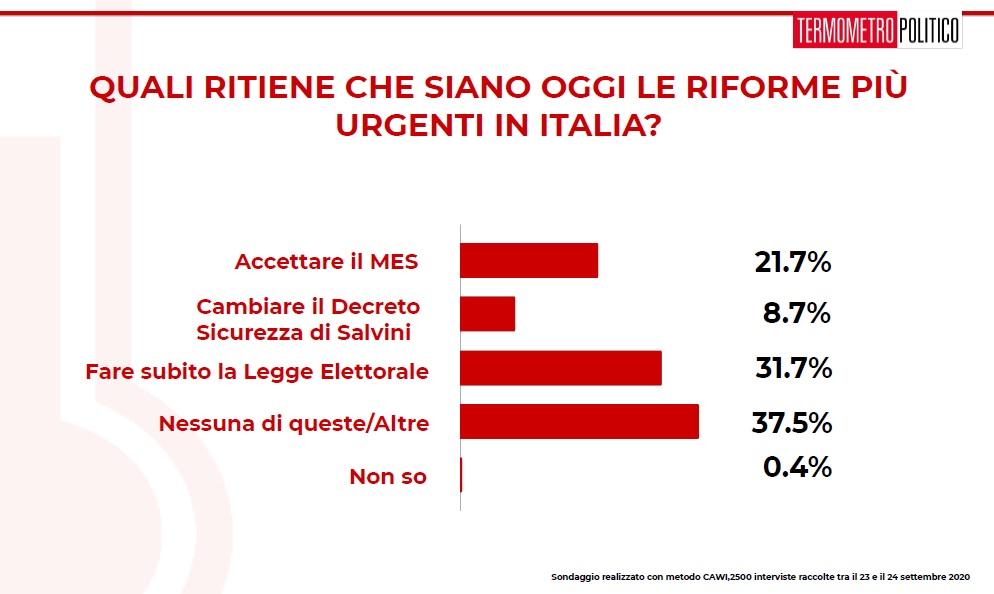 sondaggi elettorali tp, riforme urgenti