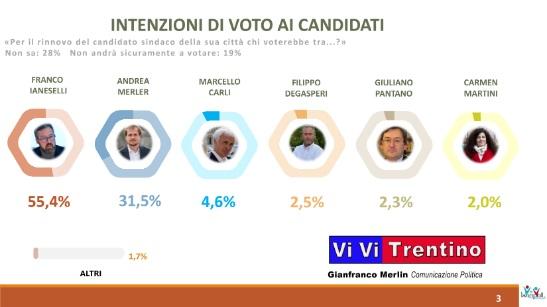 sondaggi elettorali trento, winpoll