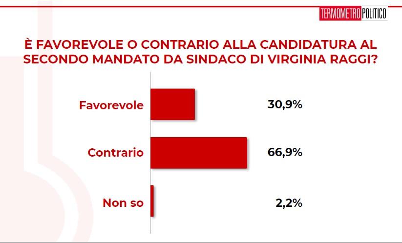 sondaggi politici Tp, roma