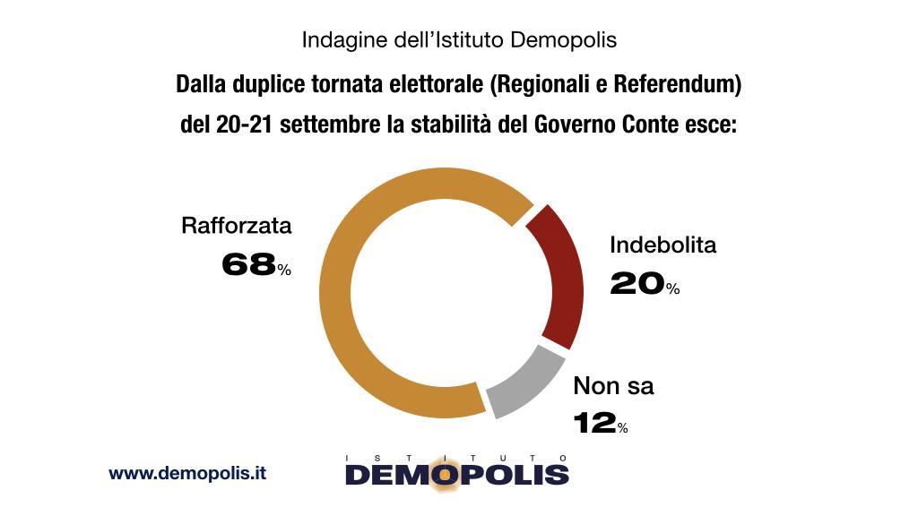 sondaggi politici demopolis, referendum causa voto
