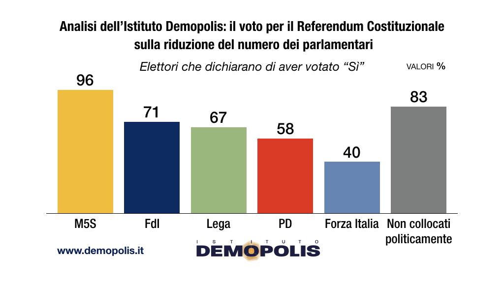 sondaggi politici demopolis, referendum partiti