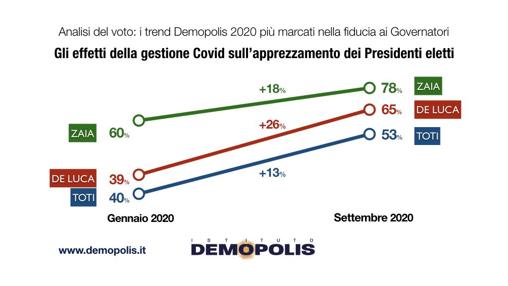 sondaggi politici demopolis, trend governatori regione 1