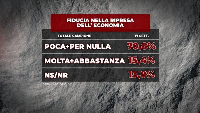 sondaggi politici index, ripresa economica