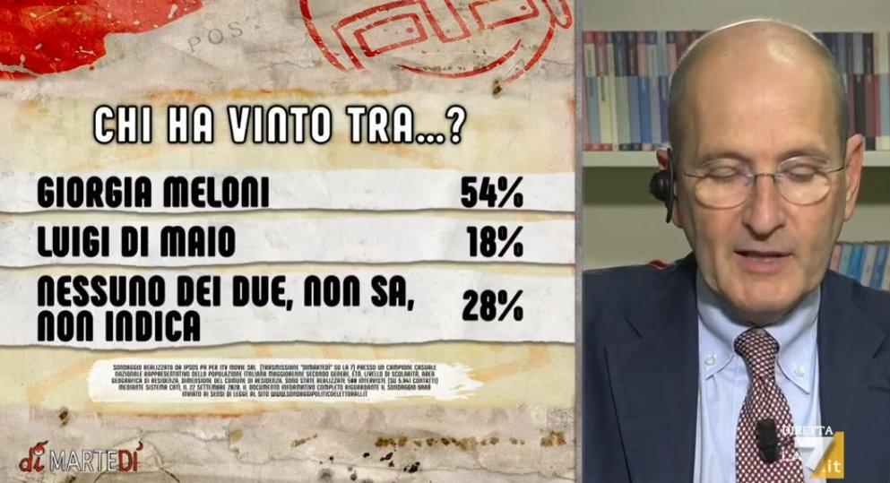 sondaggi politici ipsos, meloni di maio
