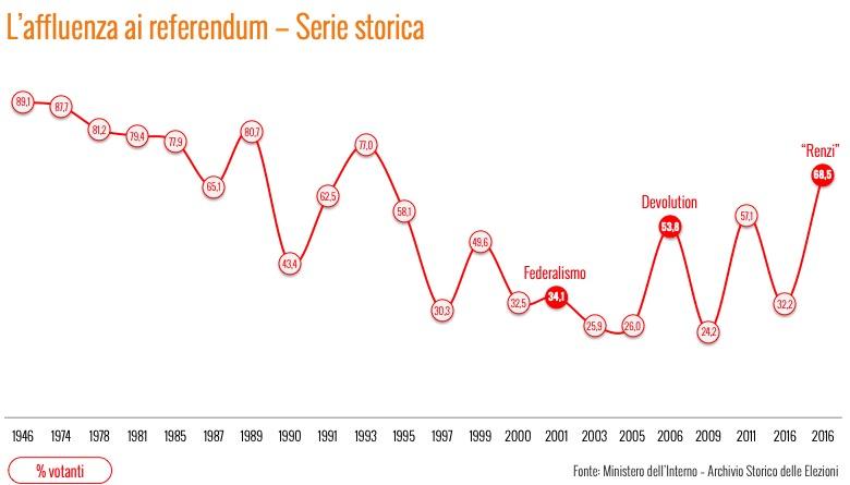 sondaggi politici ixe, media referendum affluenza