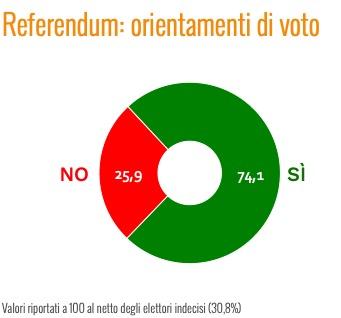 sondaggi politici ixe, referendum voto