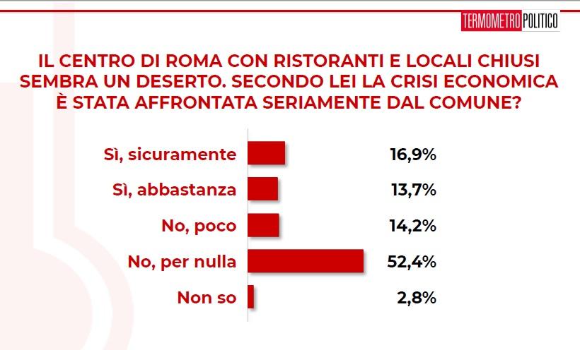 sondaggi politici tp, centro roma