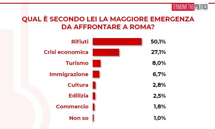 sondaggi politici tp, problemi roma