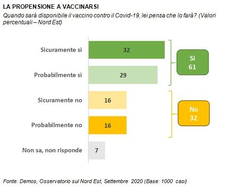 sondaggio demos, vaccino