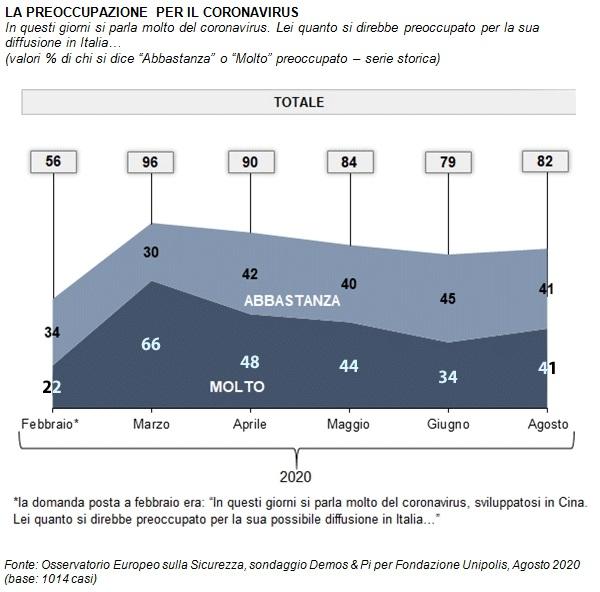sondaggio demos&Pi, preoccupazione
