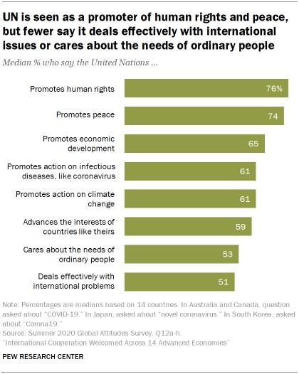 sondaggio, sondaggi politici pew research, onu 2