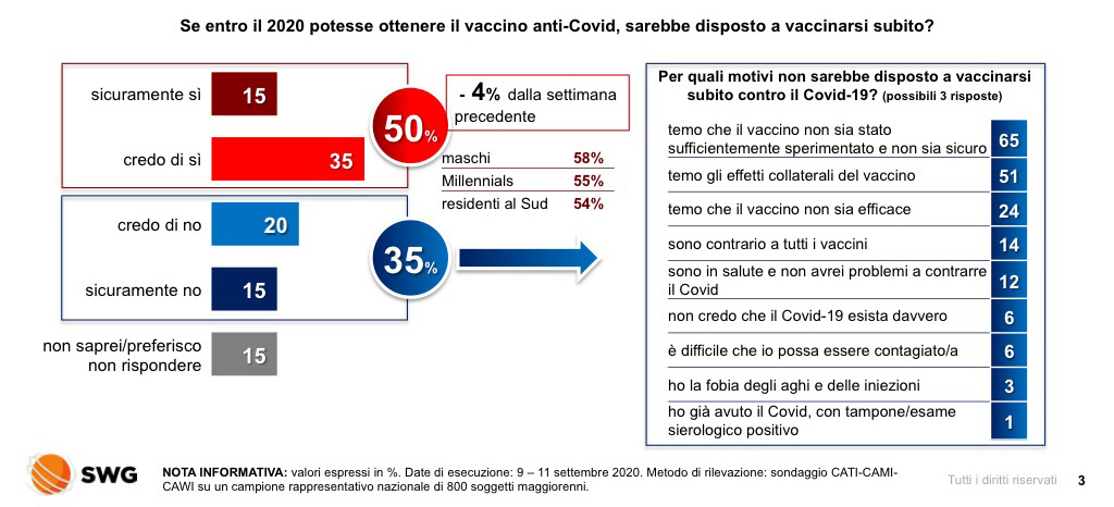 sondaggio swg, vaccino 2020