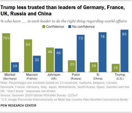 sondaggio, trump leader europei