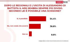 Sondaggi elettorali TP    M5S a rischio scissione per 54   4% italiani