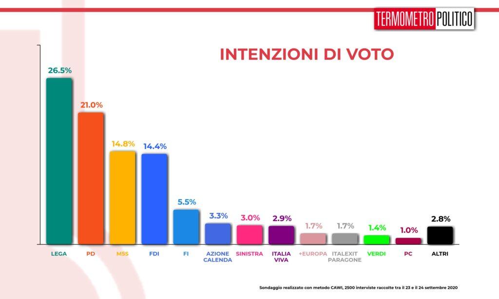 tp, intenzioni voto