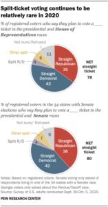 Elezioni USA, gran parte degli americani vota lo stesso partito per Casa Bianca e Congresso