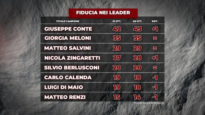index, leader politici