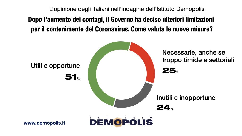 sondaggi demopolis