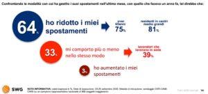Sondaggi politici SWG, come cambia la mobilità degli italiani in tempo di Covid