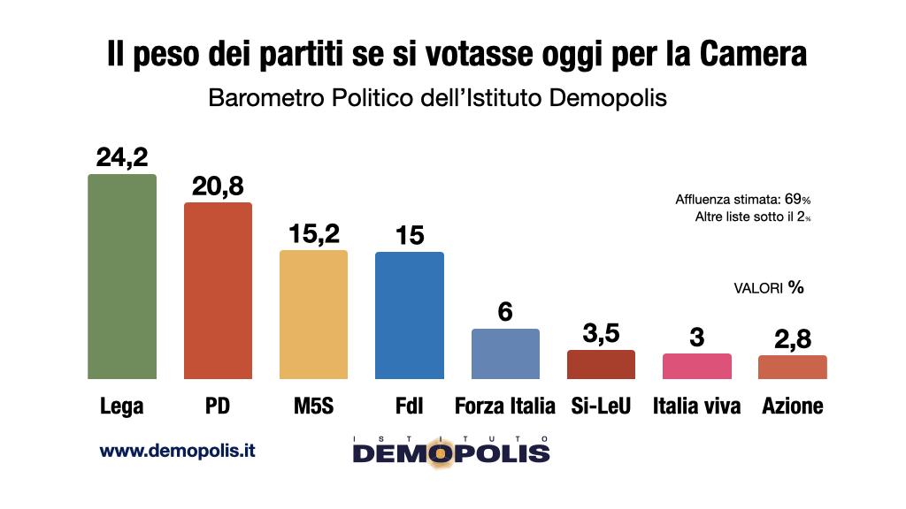 sondaggi elettorali demopolis, intenzioni voto ottobre