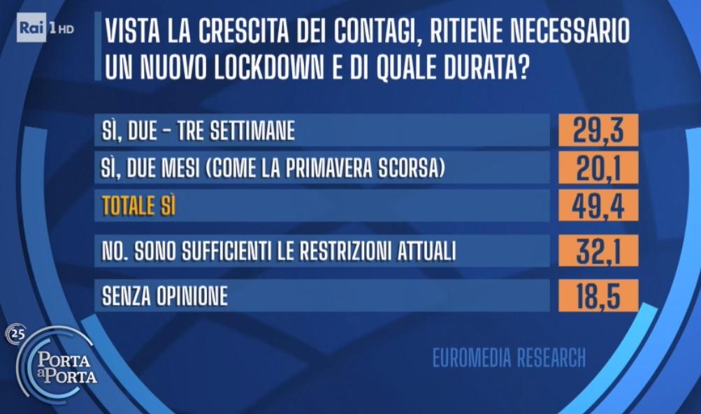 sondaggi elettorali euromedia, lockdown